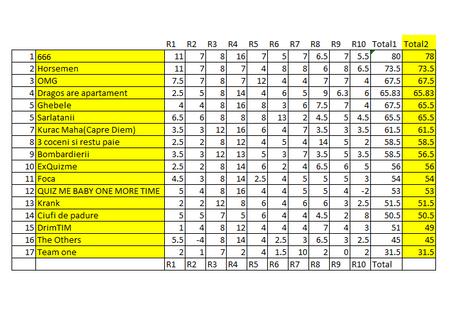 Moonshine Quiz Editia 2 etapa 4 (rezultate) - clasament etapa, clasament general si preview etapa 5.