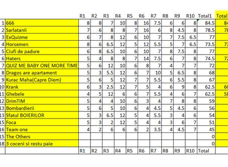 Moonshine Quiz Editia 2 etapa 3 (rezultate) - clasament etapa, clasament general si preview etapa 4.