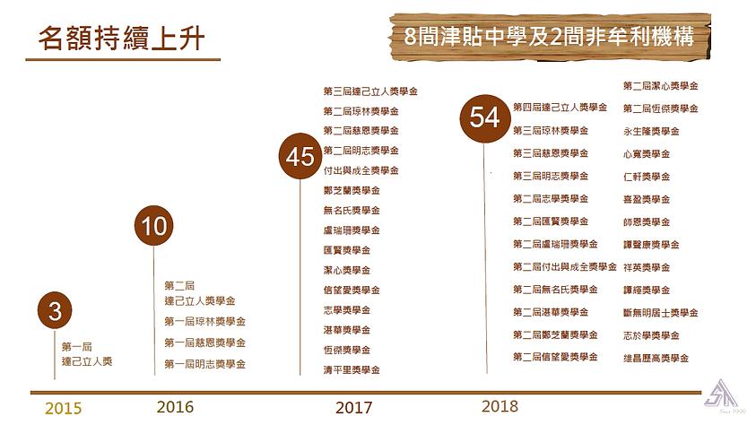 第五屆喜耀明日領袖獎勵計劃 (2).png