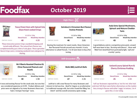 Foodfax - October's 'High Flyers' & those 'Still Grounded'