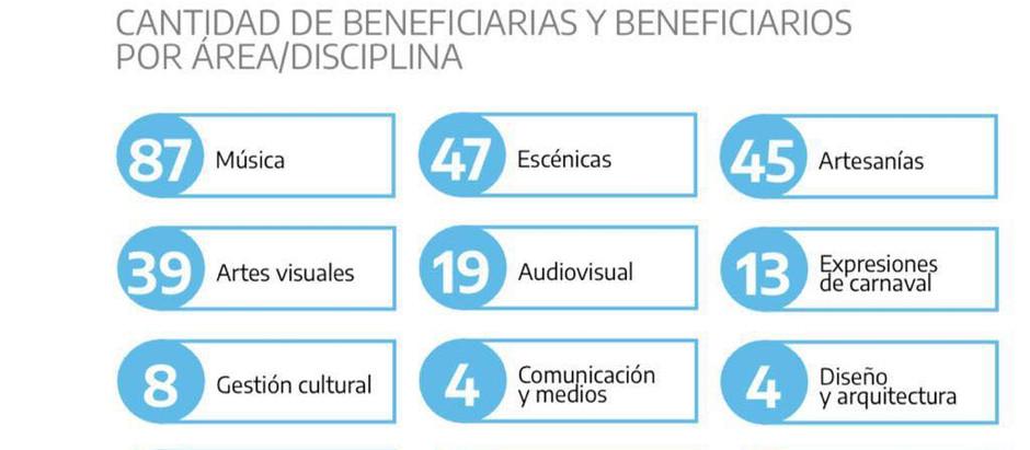Cultura Solidaria: más de 250 artistas de Tierra del Fuego beneficiados