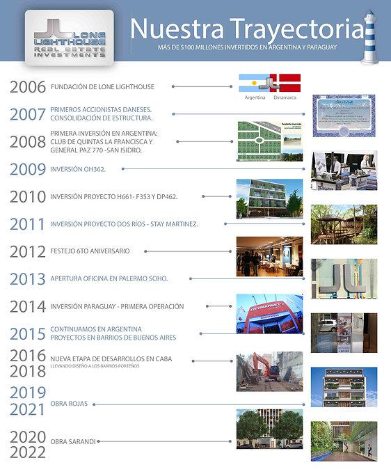Trayectoria-LL Web 2020.jpg