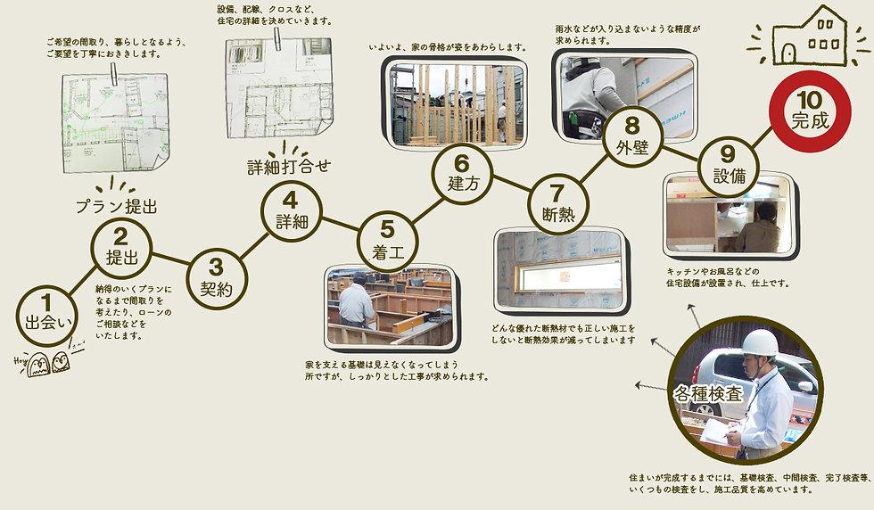 岐阜県高山市 株式会社つづく|完成までの流れ