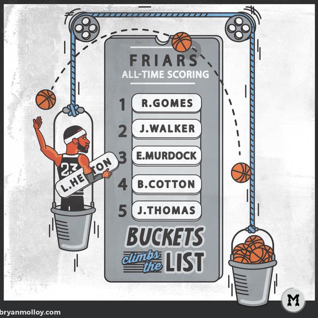 Buckets List