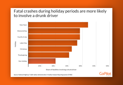 Driving druing the holidays is riskier, folks, so Drive Safe Missoula.
