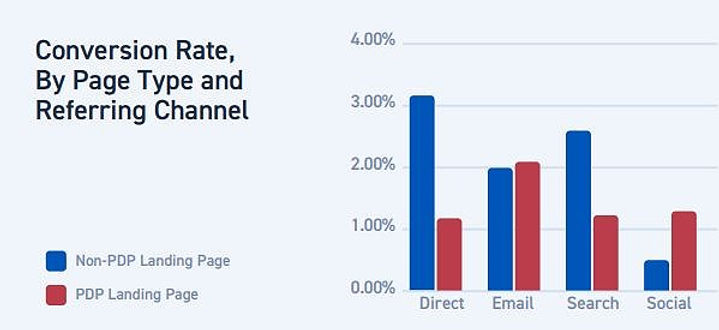 Referring-Channel-Conversion-Rates_edite