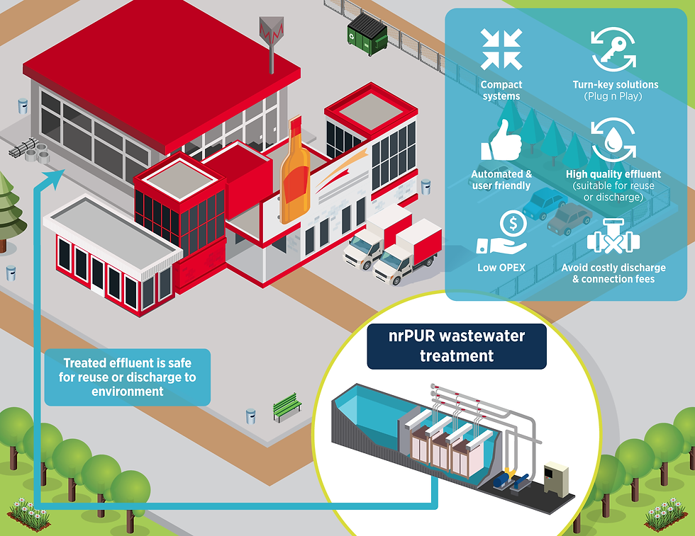 Wastewater Treatment Solutions for the Food and Beverage Industry