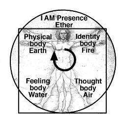 UNDERSTANDING THE 4 LOWER BODIES, 4 LEVELS OF MATERIAL UNIVERSE AND THE CAUSE OF SUFFERING