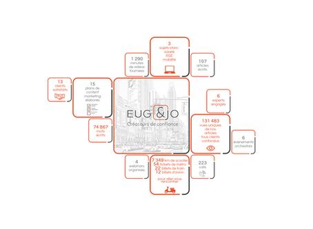 L'année 2019, en faits et en chiffres by Eug & Jo