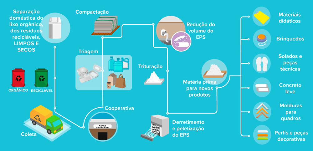 Ciclo da reciclagem: coleta seletiva, cooperativa, triagem, compactação, redução do volume, trituração, derretimento e peletização do EPS, e por fim matéria prima para novos produtos.