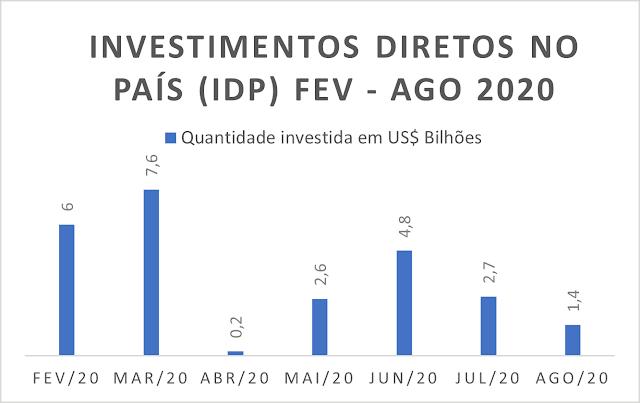 O gráfico mostra a quantidade de investimentos diretos no país em bilhões de dólares de fevereiro a agosto de 2020. Fev - 6; Mar - 7,6; Abr - 0,2; Mai - 2,6; Jun - 4,8; Jul - 2,7; Ago - 1,4
