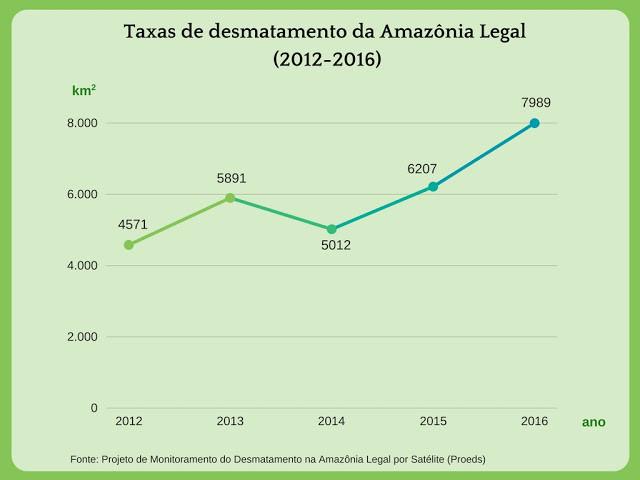 Gráfico: taxas de desmatamento na Amazônia legal
