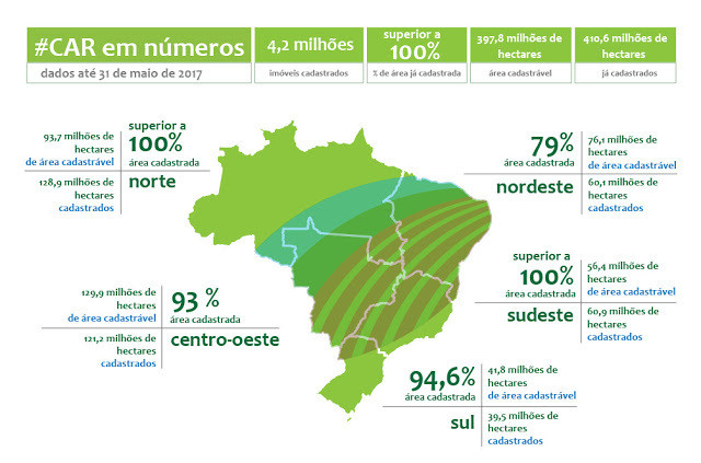 Gráfico do cadastro ambiental rural