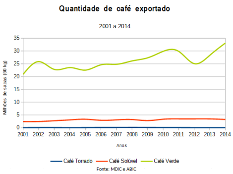 Mostra a quantidade de café exportado