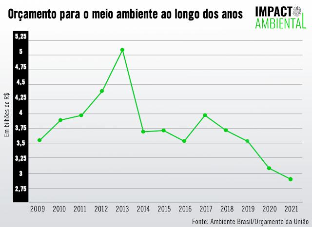 O gráfico mostra que o orçamento para o meio ambiente vem caindo desde 2017.