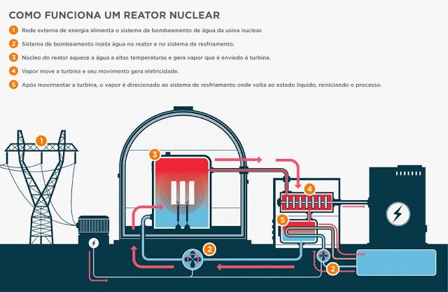 O infográfico explica como funciona um reator nuclear. 1: Rede externa de energia alimenta o sistema de bombeamento de água da usina nuclear. 2: sistema de bombeamento injeta água no reator e no sistema de resfriamento. 3: núcleo do reator aquece a água a altas temperaturas e gera vapor que é enviado a turbina. 4: vapor move a turbina e seu movimento gera eletricidade. 5: após movimentar a turbina, o vapor é direcionado ao sistema de resfriamento onde volta ao estado líquido, reiniciando o processo.