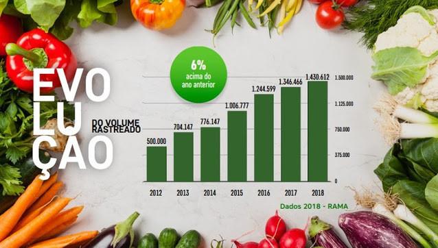 Nos últimos anos o rastreio de alimentos vem aumentando.
