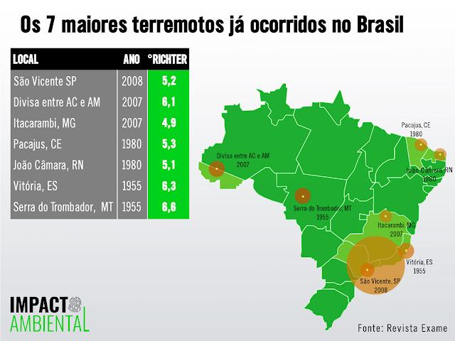 A imagem mostra os registros dos sete maiores terremotos que já aconteceram no Brasil. Do lado direito, mostra um mapa do Brasil com os estados delimitados em linhas brancas, a cor do país é verde e tem um destaque para as cidades que os terremotos foram sentidos. Na imagem está escrito: São Vicente - São Paulo em 2008, 5,2 graus escala Ritcher. Divisa entre Acre e Amazonas em 2007 6,1 graus escala Ritcher. Itacarambi - Minas Gerais em 2007 4,9 graus escala Ritcher. Pacajus - Ceará em 1980 5,3 graus escala Ritcher. Em João Câmara - Rio Grande do Norte em 1980 5,1 graus escala Ritcher. Em Vitória - Espiríto Santo em 1955 6,3 graus escala Ritcher. e Serra do Trombador - Mato Grosso em 1955 6,6 graus escala Ritcher.