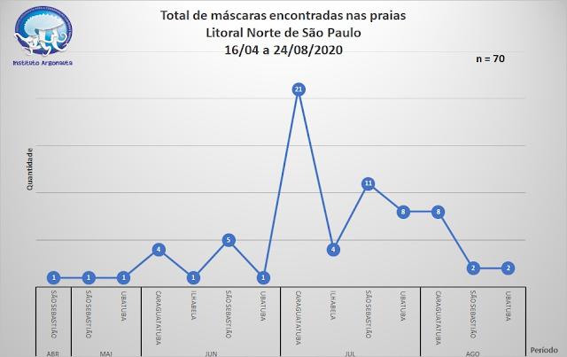 A imagem mostra um gráfico que mostra o total de máscaras encontradas nas praias do Litoral Norte de São Paulo entre os dias de 16/04 a 24/08/2020. Em Abril, 1 máscara em São Sebastião. Em Maio, 1 máscara em Ubatuba e 1 em São Sebastião. Em Junho, 4 máscaras em Caraguatatuba, 1 em Ilhabela, 5 em São Sebastião e 1 em Ubatuba. Em Julho, 21 em Caraguatatuba, 4 em Ilhabela, 11 em São Sebastião e 8 em Ubatuba. Em Agosto, 8 em Caraguatatuba, 2 em São Sebastião e 2 em Ubatuba.