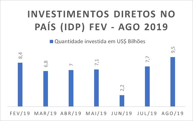 O gráfico mostra a quantidade de investimentos diretos no país em bilhões de dólares de fevereiro a agosto de 2019. Fev - 8,4; Mar - 6,8; Abr - 7; Mai - 7,1; Jun - 2,2; Jul - 7,7; Ago - 9,5