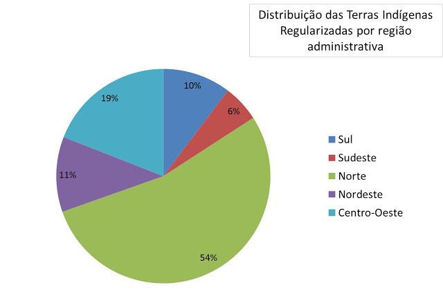O gráfico mostra que 54% dos indígenas vivem na região Norte,10% Sul, 6% Sudeste, 11% Nordeste e 19% Centro-Oeste