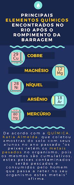 Principais elementos químicos encontrados no rio após o rompimento da barragem: cobre, magnésio, níquel, arsênio e mercúrio.