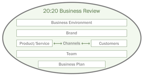 20:20 Business Review