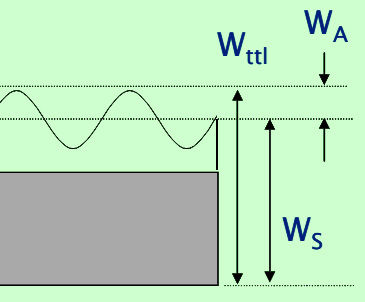 Steinerfilm wave-cut types margin and contact side