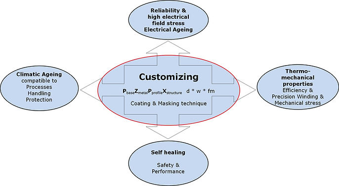 Steinerfilm customizing diagram for prototyte metallized films