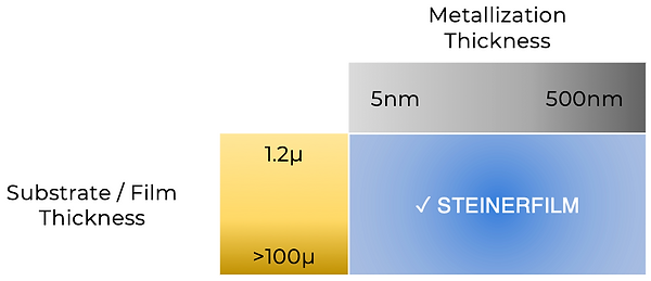 Steinerfilm metallization thickness versus substrate / film thickness matrix