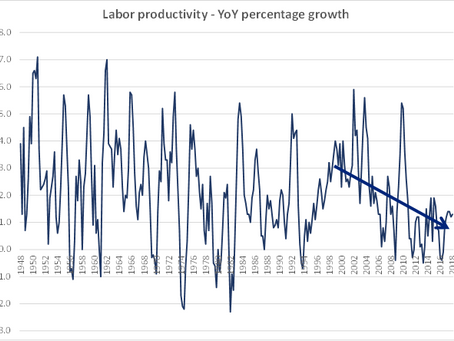 Why are Productivity Gains Shrinking?