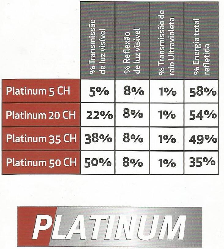 Linha Platinum Intercontrol