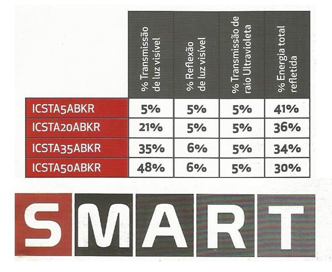 Linha Smart Intercontrol