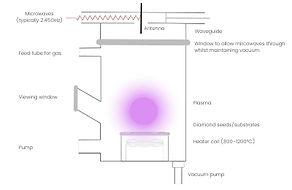 CVD laboratory-grown synthetic diamond apparatus diagram