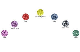 what colours can be made with lab grown diamon. As-grown colours for laboaratory-grown synthetic diamonds for treated synthetic diamonds