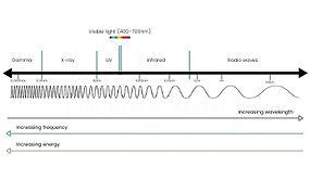 electromagnetic spectrum and spectroscopy relevant for testing natural vs lab-grown diamonds