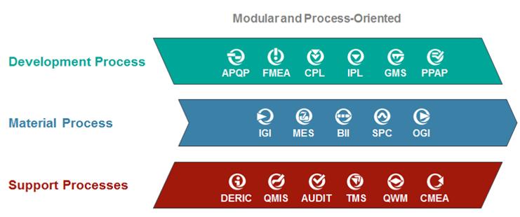 QMS 프로세스