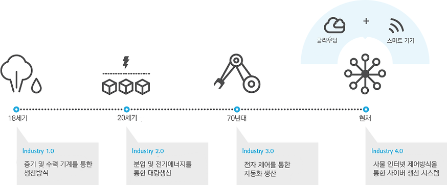 인더스트리 4.0이란?