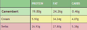 ketogenic protein, fat and carbs