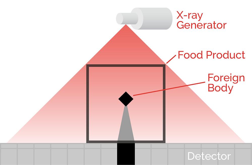 X-ray detector diagram