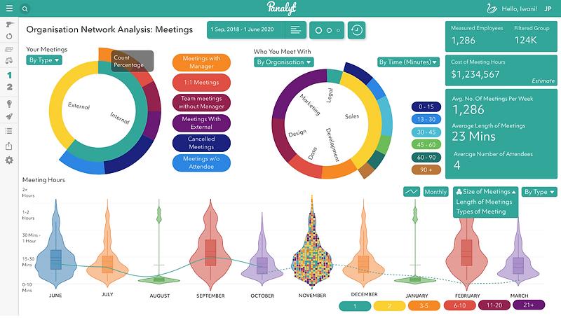 Dashboards de Colaboración People Analytics |PeopleOPTI