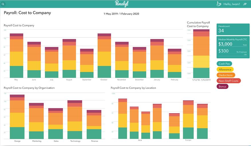 Dashboards de Compensaciones | PeopleOPTI HR Analytics