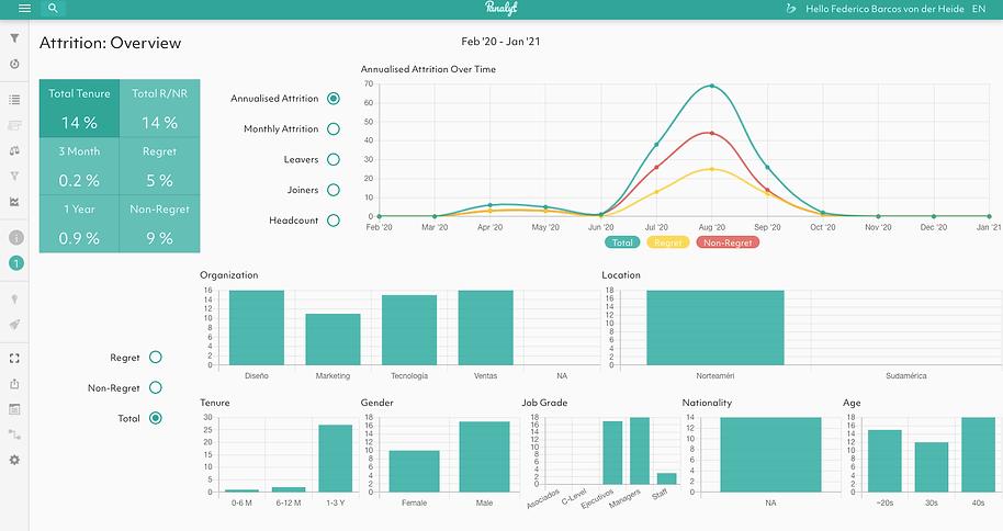 Dashbaords de Rotación | PeopleOPTI People Analytics