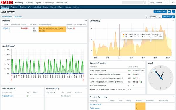 AppOnFly SQL - Zabbix Monitoring