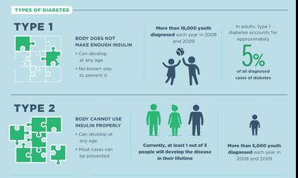 November - Tis the season to raise Diabetes Awareness
