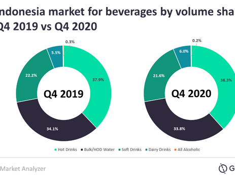 Strong growth in dairy drinks cushion fall in Indonesian beverage industry