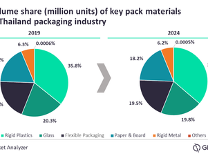 Thai packaging market to grow at 2.7% CAGR by 2024
