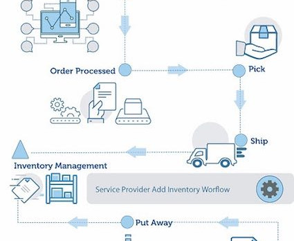 EFI's new software gives print and packaging businesses easy entry to fulfilment services