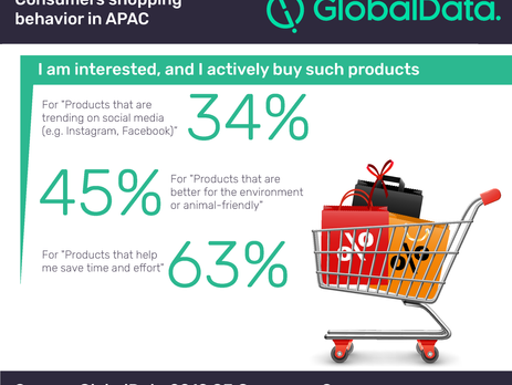 Asia Pacific consumers look for efficiency and convenience