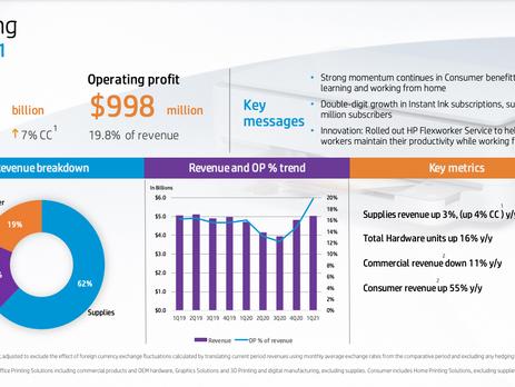 HP reports Q1 revenue and profits increase